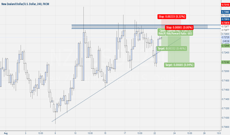 NZDUSD: Nzd-Usd Pin Bar Setup