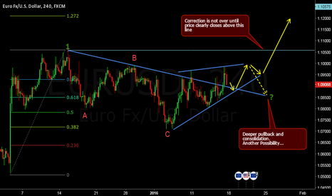 EURUSD: Price has not yet clearly broken out of correction...