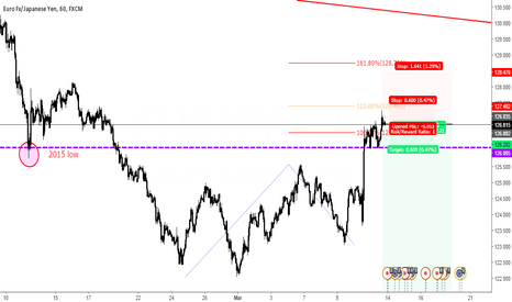 EURJPY: Perfection
