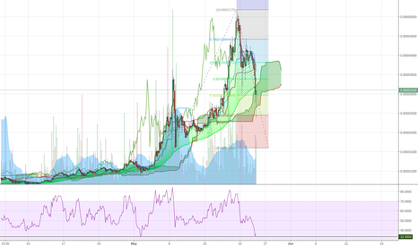 BTSBTC: Bitshares might have found bottom for now