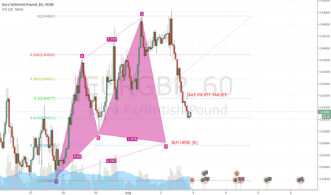 EURGBP: Cypher Pattern soon to BUY