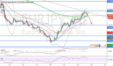 EURJPY: Breakout allready happen SHORT