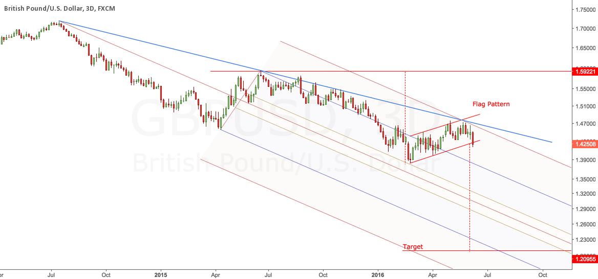 Bearish Flag Pattern - GBP