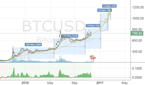 BTCUSD: Follow the Yellow Line Road!