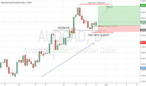 AUDCAD: AUDCAD on key level support