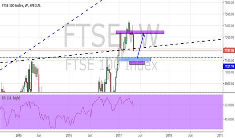 FTSE: FTSE100... Potential LONG opportunity