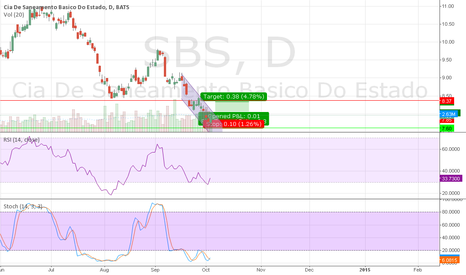 SBS: Buying with volume and price increase confirmation on 10/6