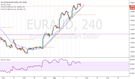EURAUD: Waiting for the trend break.