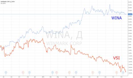 WINA: Идея парной торговли: WINA vs VSI.