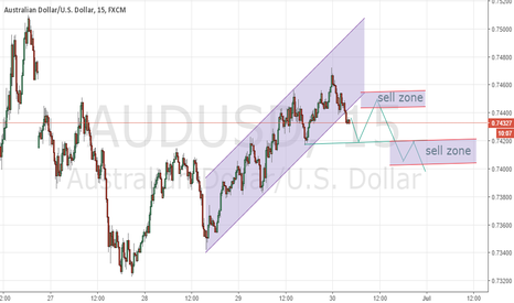 AUDUSD: AUDUSD M15 - SHORT ON HORIZON