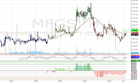 MFGS: покупка Мегион (MFGS)  551