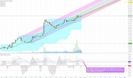 XMRUSDT: Currently Long on XMR in Regards to Weekly TF.  More TF's...