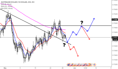 AUDUSD: Resistance just ahead, and possible new channel.
