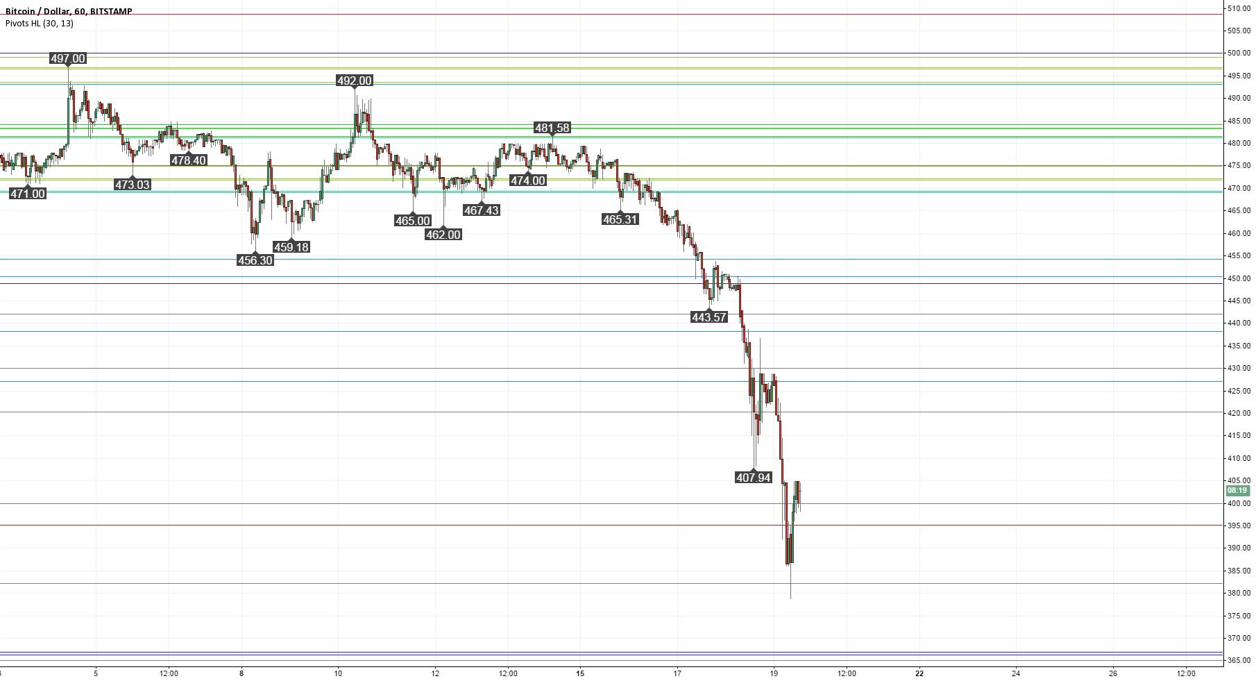Fibonacci Retracements: If $400 fails, next support at $366?
