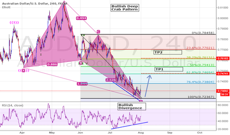 AUDUSD: Bullish Deep Crab Pattern+Bullish Divergence