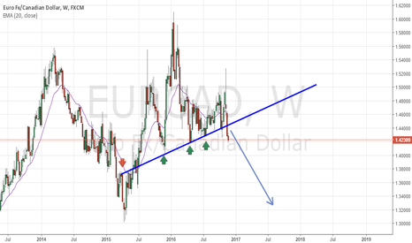 EURCAD: EUR.CAD Huge weekly break