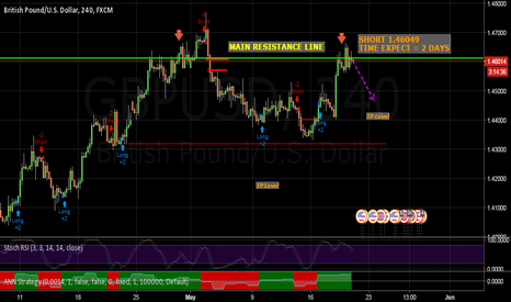 GBPUSD: good time to short
