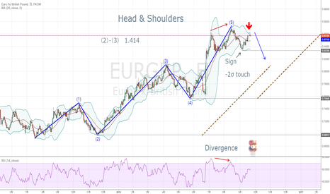 EURGBP: Head & Shoulders ?