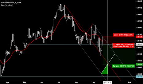 D6Z2014: Canadian Dollar H&S