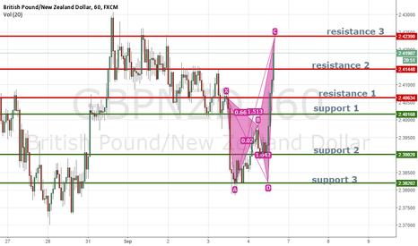 GBPNZD: GBPNZD analysis