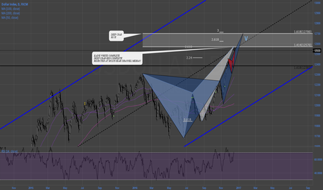 USDOLLAR: #USDOLLAR daily Multi-year median channel rejection+harmonics+EW