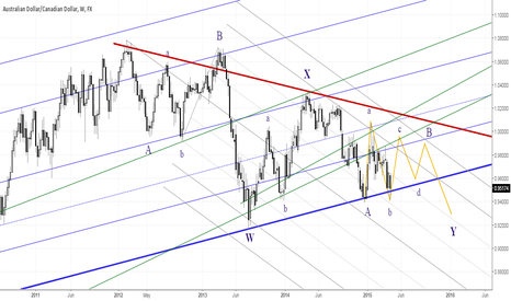 AUDCAD: AUDCAD Weekly EW