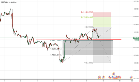 GBPUSD: GBP/USD  is have clean trend