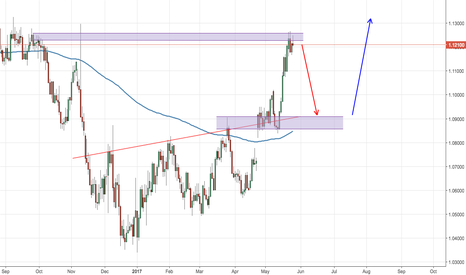 EURUSD: One Possible Way of EURUSD