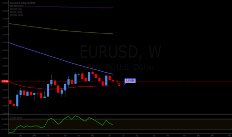 EURUSD: Short to 1.11054