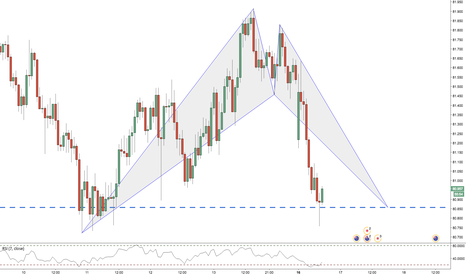 NZDJPY: NZDJPY / 1HR / BAT PATTERN