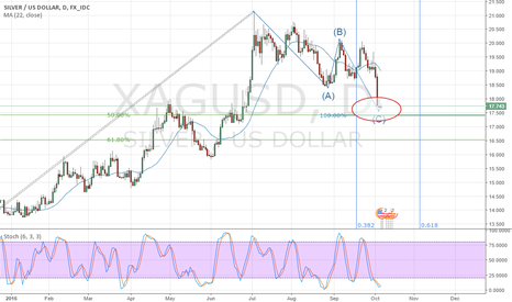 XAGUSD: Possible support to begin a new trend