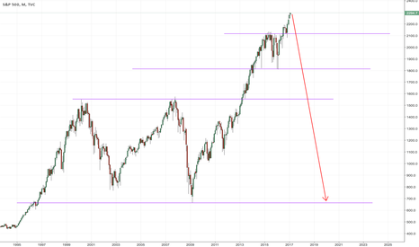 SPX: Pay attention to the U.S national debt and debt cycles