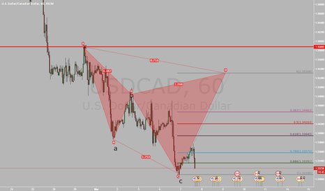 USDCAD: (1h) cypher pattern on the USDCAD