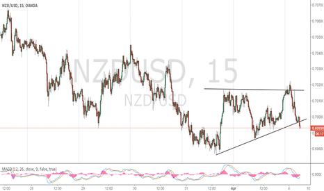 NZDUSD: Breakout Occuring