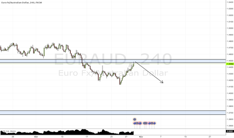 EURAUD: weekly resistance hit