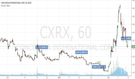 CXRX: buy 2.45-2.47 TP 2.57 SL 2.3