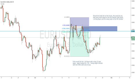 EURUSD: Next bearish order block should the hourly fail