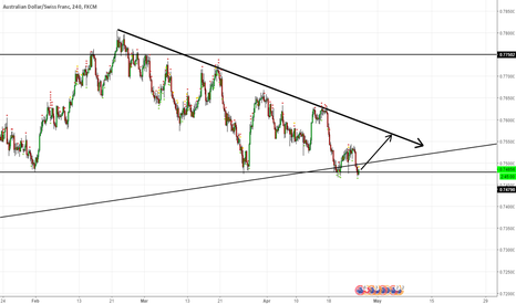 AUDCHF: AUDCHF: The Tale of the Fake Out Break Out