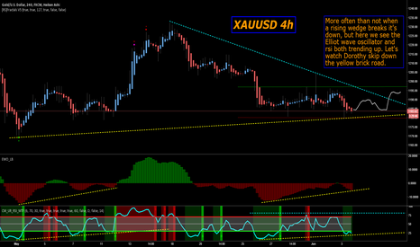 XAUUSD: GOLD: Looking kinda dull.