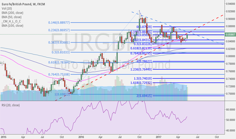 EURGBP: short euro versus cable