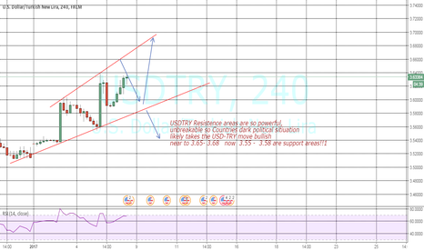 USDTRY: USD-TRY scary senaryo