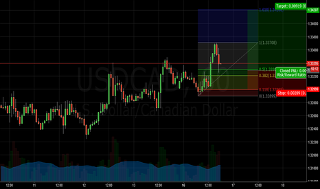USDCAD: USDCAD RETRACEMENT