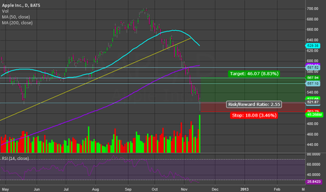 AAPL: Long AAPL short term bounce