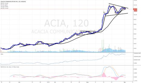ACIA: $ACIA 2 hr. chart