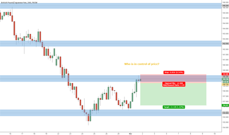 GBPJPY: PRICE ACTION SPEAKS LOUD ON GBPJPY
