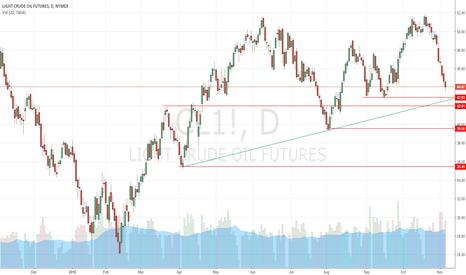 CL1!: oil short still
