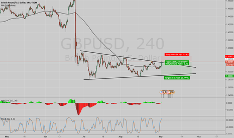 GBPUSD: GU try some sell