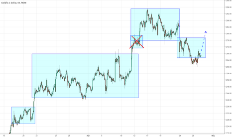 XAUUSD: today long