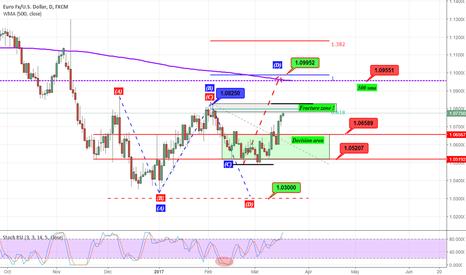 EURUSD: We are very close to the fracture zone...