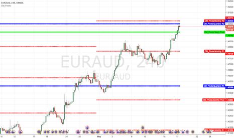EURAUD: Short at quarterly R2